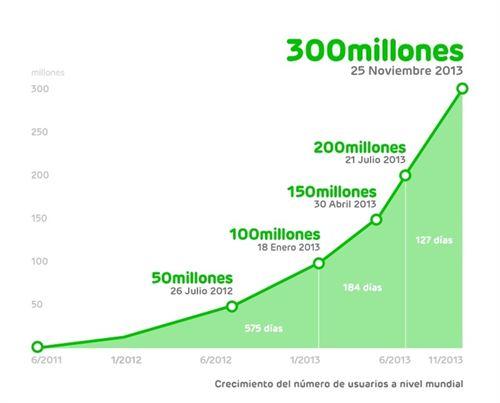 Imagen - LINE alcanza los 300 millones de usuarios registrados