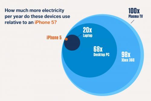 Imagen - ¿Sabes cuánto cuesta cargar la batería del iPhone o del Galaxy S3?