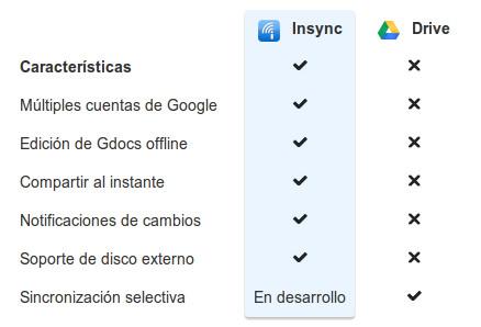 Imagen - Insync, cliente de Google Drive para Linux