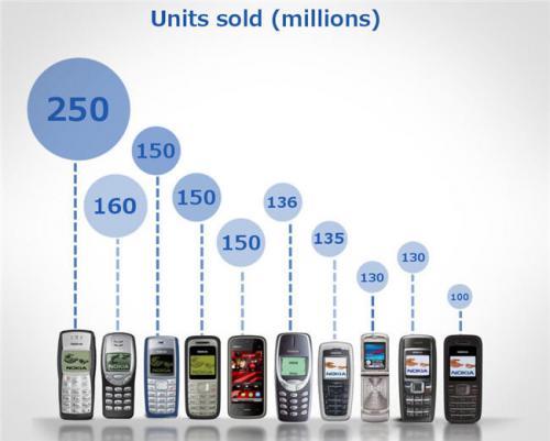 Imagen - Los 10 móviles más vendidos de la historia