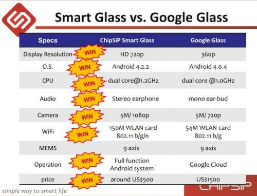 Imagen - SmartGlass, el clon de Google Glass por solo 500 dólares