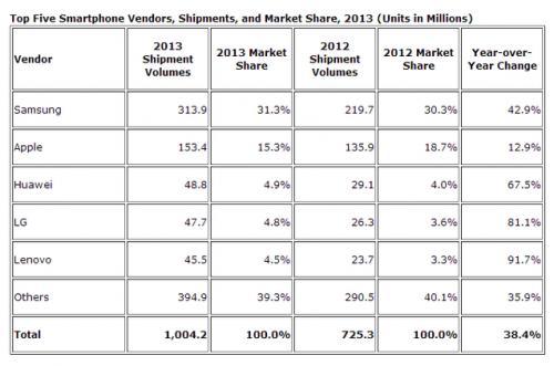 Imagen - 1.000 millones de smartphones vendidos en un año: Apple y Samsung liderando