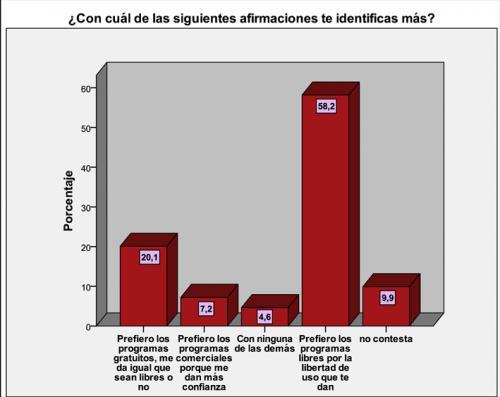Imagen - Más de un 55% de los usuarios no conoce bien el software libre