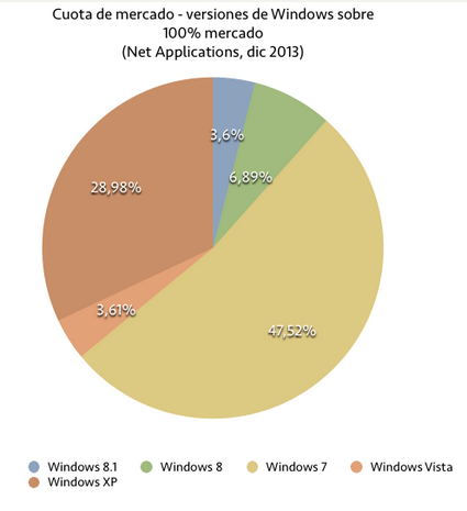 Imagen - 1 de cada 10 ordenadores lleva Windows 8