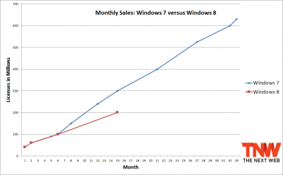 Imagen - Windows 8 no consigue alcanzar el nivel de ventas de Windows 7