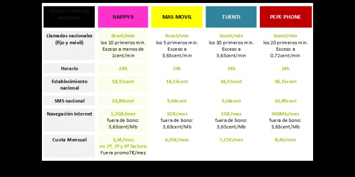 Happy Móvil amplía promoción del 50% de descuento a su tarifa Habla y Navega 1Gb