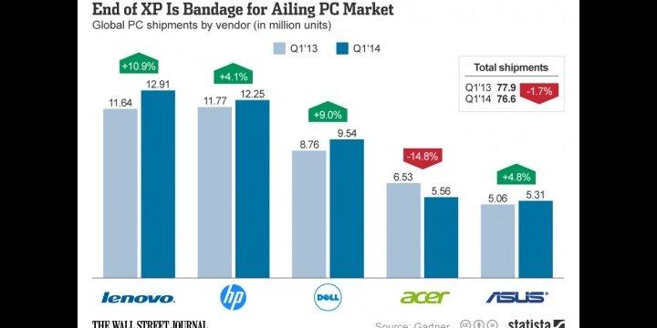 Lenovo lidera la venta de ordenadores