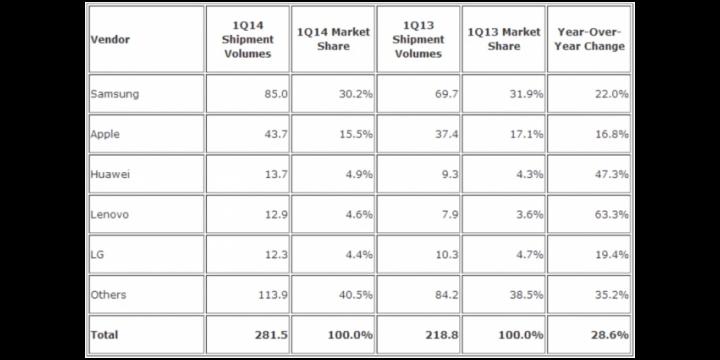 Samsung vende más que Apple, Huawei, Lenovo, y LG juntas