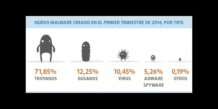 Se crean 160.000 nuevos ejemplares de malware al día