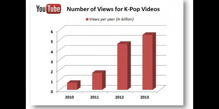 Gangnam Style, el primer vídeo con 2.000 millones de reproducciones en YouTube