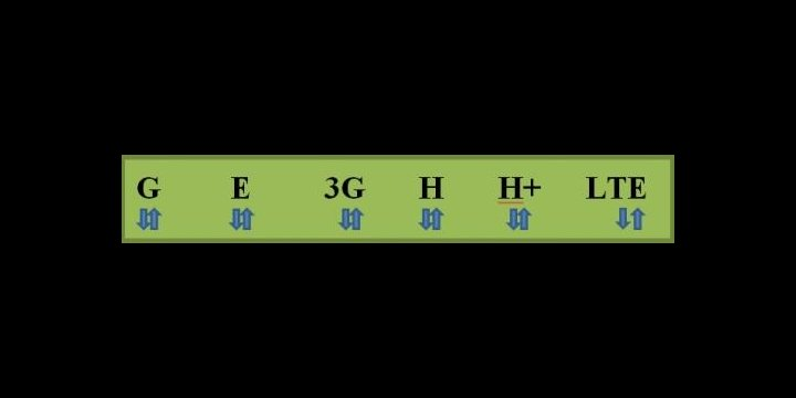 ¿Qué significan las letras G, E, 3G, H, H+ y LTE?