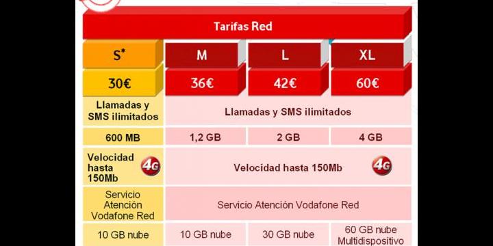 Vodafone renueva las tarifas RED, SMART y BASE
