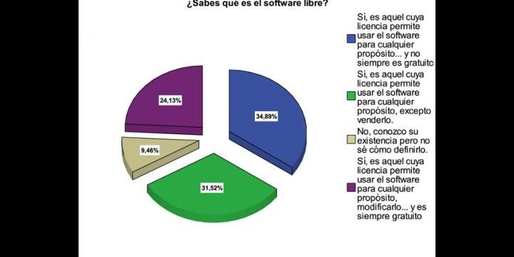 Más de un 55% de los usuarios no conoce bien el software libre