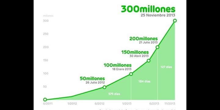 LINE alcanza los 300 millones de usuarios registrados