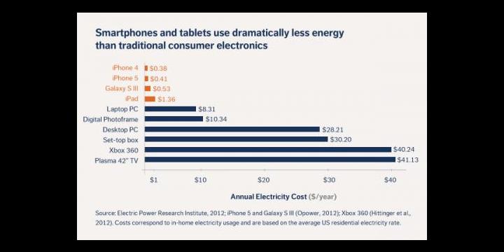 ¿Sabes cuánto cuesta cargar la batería del iPhone o del Galaxy S3?