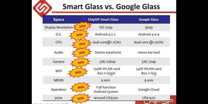SmartGlass, el clon de Google Glass por solo 500 dólares