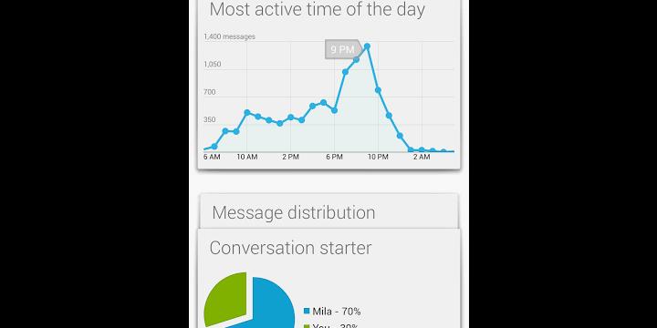 ¿Cuánto y cómo utilizamos WhatsApp? Watstat es una app que te permite saberlo