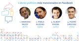Rajoy lidera Facebook y Pablo Iglesias manda en Twitter