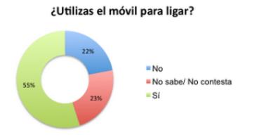 El 55% de los jóvenes de entre 16 y 35 años usan el móvil para ligar