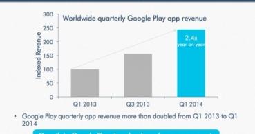 La mayoría de los ingresos de Google Play se producen por las compras in-app