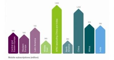 En 2015 habrá más líneas móviles que habitantes