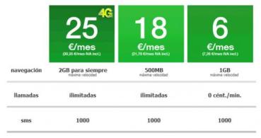 Amena rebaja su tarifa más económica hasta los 6 euros