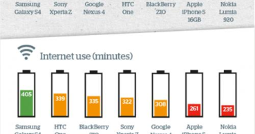 Infografía: ¿Qué smartphone del momento ofrece mejor autonomía?