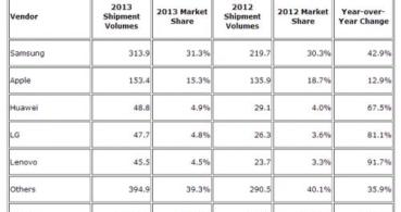 1.000 millones de smartphones vendidos en un año: Apple y Samsung liderando