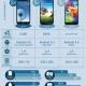 Comparativa entre los Samsung Galaxy S5, S4 y S3