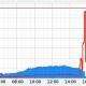 Se caen miles de webs en España tras un ataque a Dinahosting