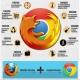 Infografía: ChromeFox, el mejor navegador que podría existir